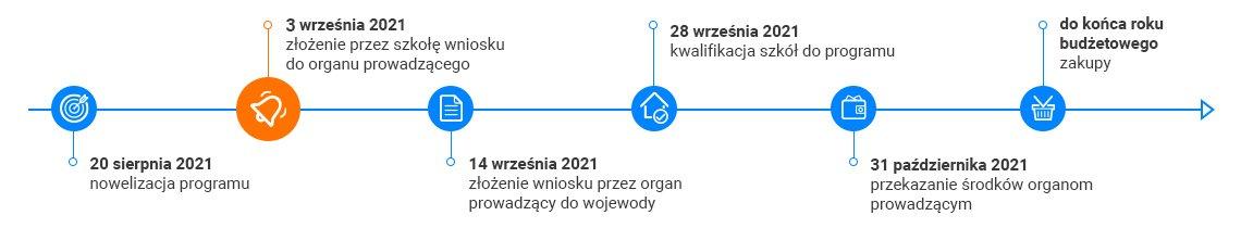 harmonogram Aktywnej tablicy 2021